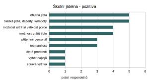 ŠJ_pozitiva