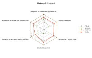 Hodnoceni_2_st
